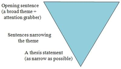 How to Write a Thesis Statement Strategies, Tips and